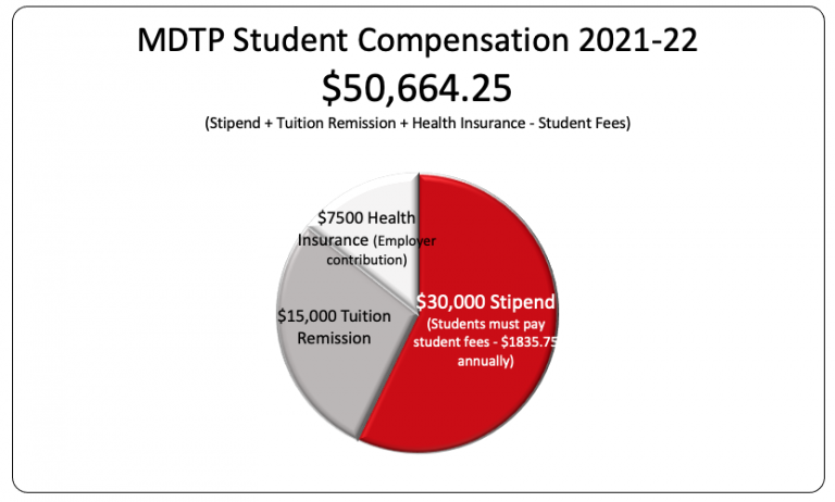 Student compensation graphic