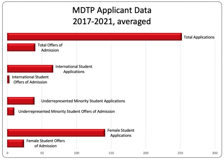 Applicant data