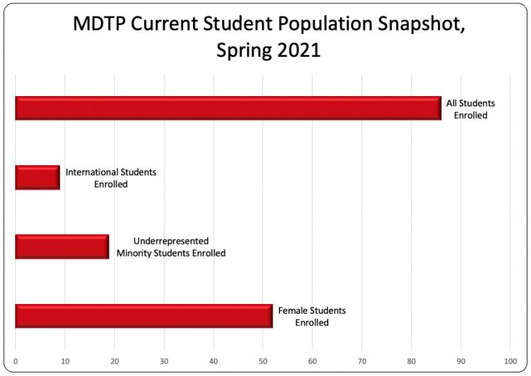Current MDTP student demographics