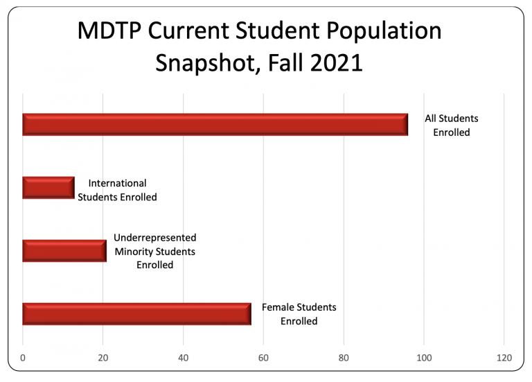 fall 2021 current MDTP student demographics